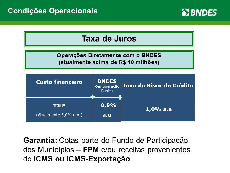 Custo financeiro BNDES Remuneração Básica Taxa de Risco de Crédito + + 1,0% a.a TJLP (Atualmente 5,0% a.a.) 0,9% a.a + + Taxa de Juros Operações Diret