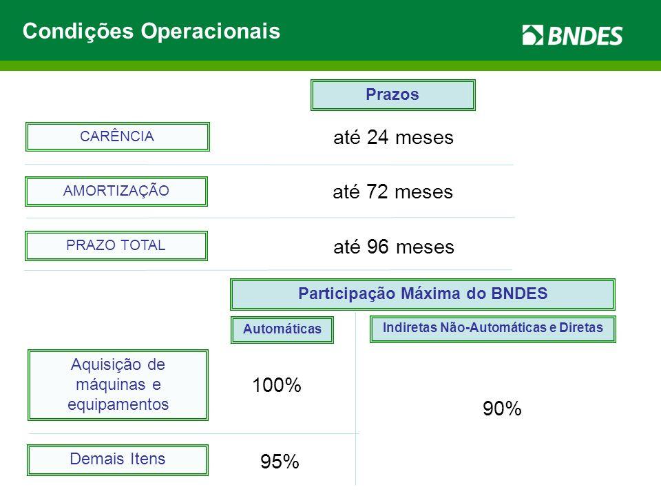 até 24 meses até 72 meses até 96 meses CARÊNCIA AMORTIZAÇÃO PRAZO TOTAL 95% Prazos Participação Máxima do BNDES Aquisição de máquinas e equipamentos D
