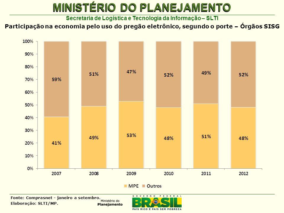 MINISTÉRIO DO PLANEJAMENTO Secretaria de Logística e Tecnologia da Informação – SLTI Fonte: Comprasnet - janeiro a setembro.