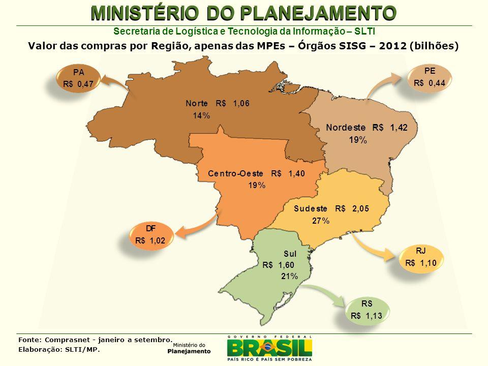 MINISTÉRIO DO PLANEJAMENTO Secretaria de Logística e Tecnologia da Informação – SLTI Valor das compras por Região, apenas das MPEs – Órgãos SISG – 2012 (bilhões) Fonte: Comprasnet - janeiro a setembro.