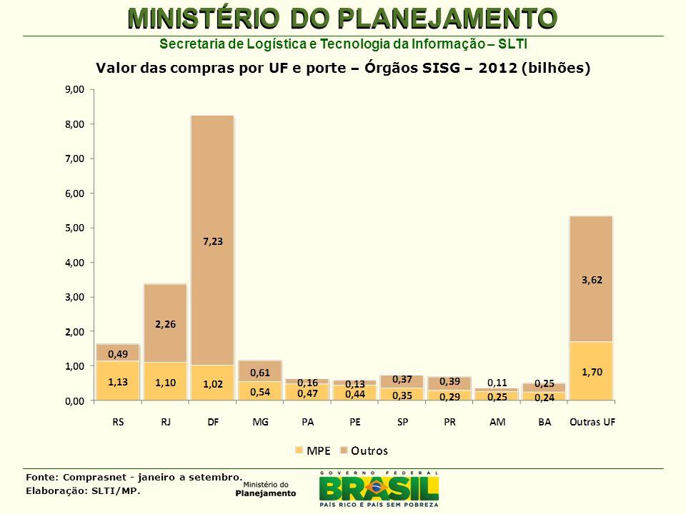 MINISTÉRIO DO PLANEJAMENTO Secretaria de Logística e Tecnologia da Informação – SLTI Valor das compras por UF e porte – Órgãos SISG – 2012 (bilhões) Fonte: Comprasnet - janeiro a setembro.