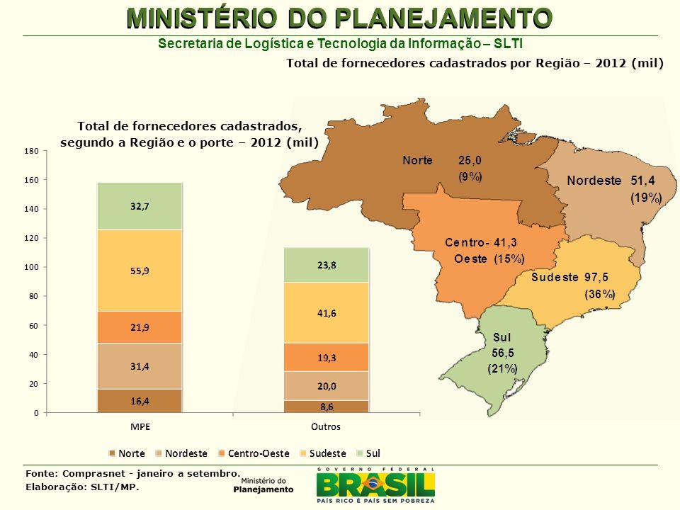 MINISTÉRIO DO PLANEJAMENTO Secretaria de Logística e Tecnologia da Informação – SLTI Total de fornecedores cadastrados por Região – 2012 (mil) Total d