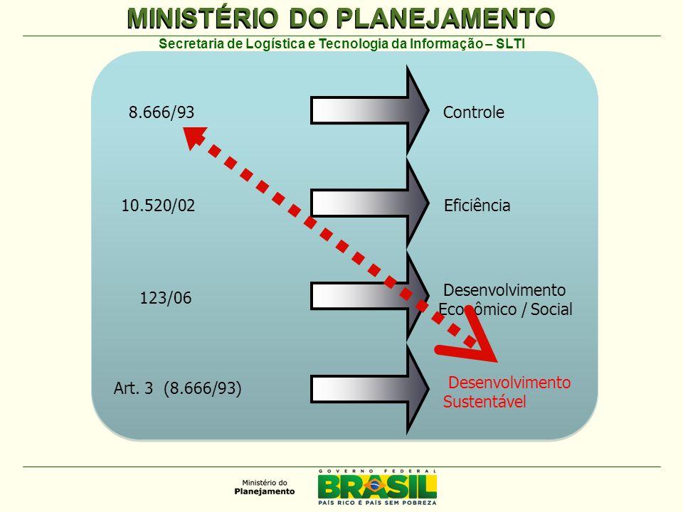MINISTÉRIO DO PLANEJAMENTO Secretaria de Logística e Tecnologia da Informação – SLTI 8.666/93 Controle 10.520/02Eficiência 123/06 Desenvolvimento Econômico / Social Art.