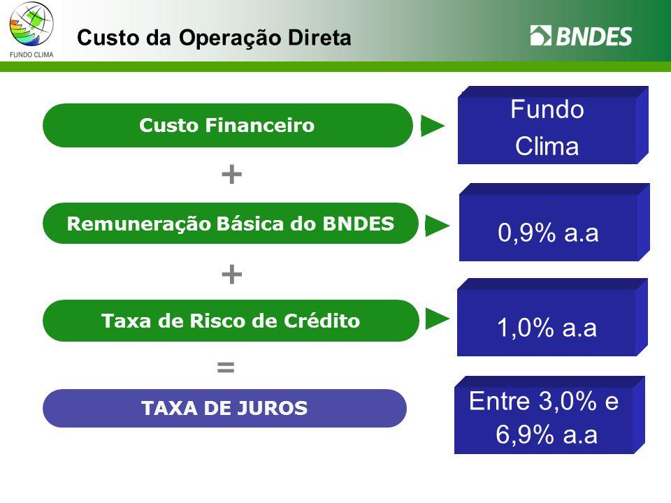 Custo da Operação Direta TAXA DE JUROS = TJLP TJ-462 (TJLP + 1% a.a.) LIBOR Cesta de Moedas IPCA Custo Financeiro Margem para cobrir despesas operacionais Até 2,5% a.a.