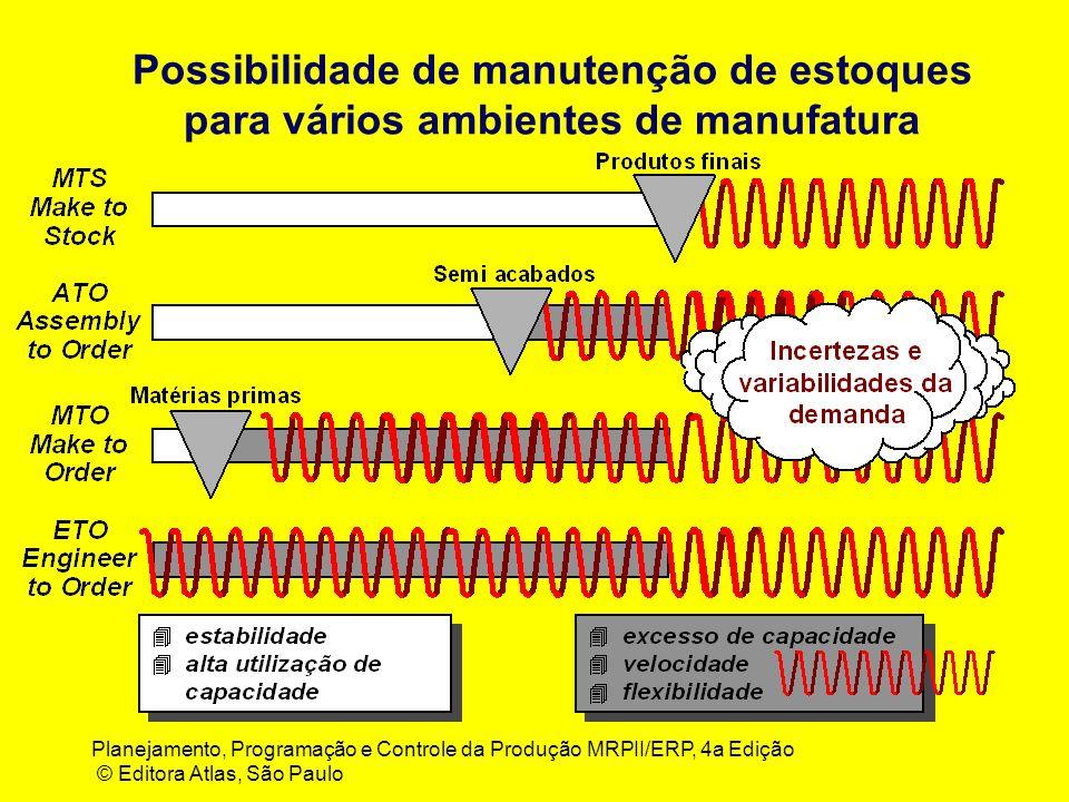 Planejamento, Programação e Controle da Produção MRPII/ERP, 4a Edição © Editora Atlas, São Paulo Possibilidade de manutenção de estoques para vários ambientes de manufatura