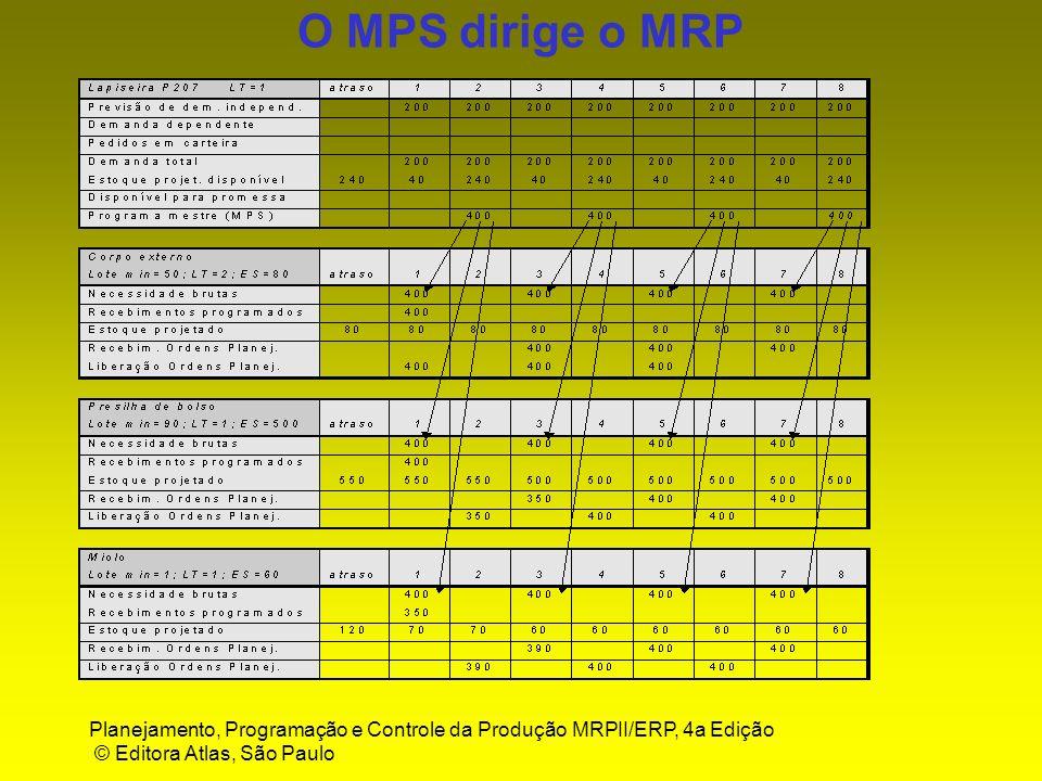 Planejamento, Programação e Controle da Produção MRPII/ERP, 4a Edição © Editora Atlas, São Paulo Gerenciamento com MPS Exemplos de mensagens de ação (ou de exceção) converter ordens firmes planejadas(OFPs) em ordens liberadas(Ols) converter ordens planejadas(Ops) em ordens firmes planejadas(OFPs) antecipação, postergamento ou cancelamento de OFPs ou de OLs análise da existência de balanço negativo análise de atrasos identificados de OFPs ou Ols aumento ou diminuição de quantidade de OFPs ou OLs