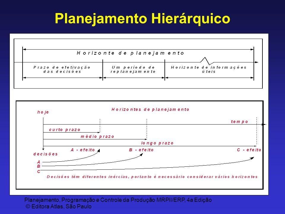 Planejamento, Programação e Controle da Produção MRPII/ERP, 4a Edição © Editora Atlas, São Paulo Planejamento Hierárquico