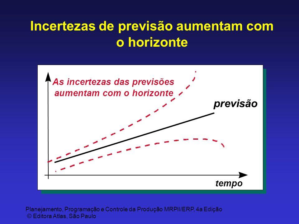 Planejamento, Programação e Controle da Produção MRPII/ERP, 4a Edição © Editora Atlas, São Paulo Incertezas de previsão aumentam com o horizonte previ