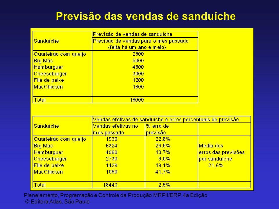 Planejamento, Programação e Controle da Produção MRPII/ERP, 4a Edição © Editora Atlas, São Paulo Previsão das vendas de sanduíche