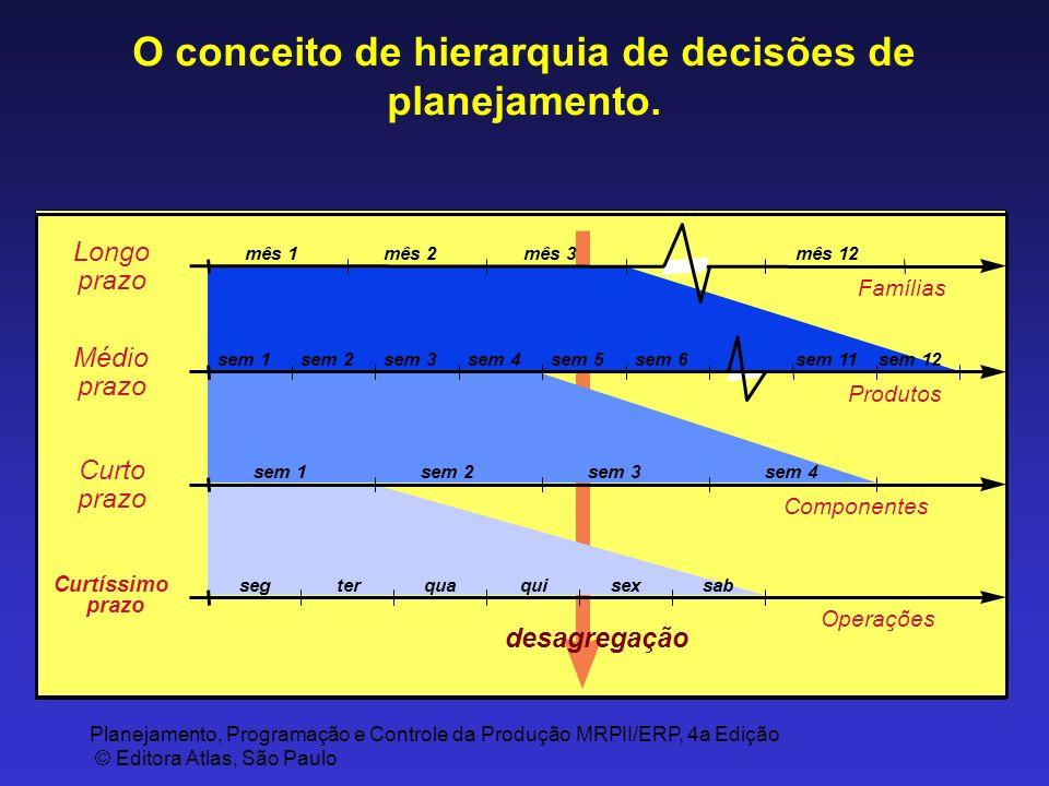 Planejamento, Programação e Controle da Produção MRPII/ERP, 4a Edição © Editora Atlas, São Paulo O conceito de hierarquia de decisões de planejamento.