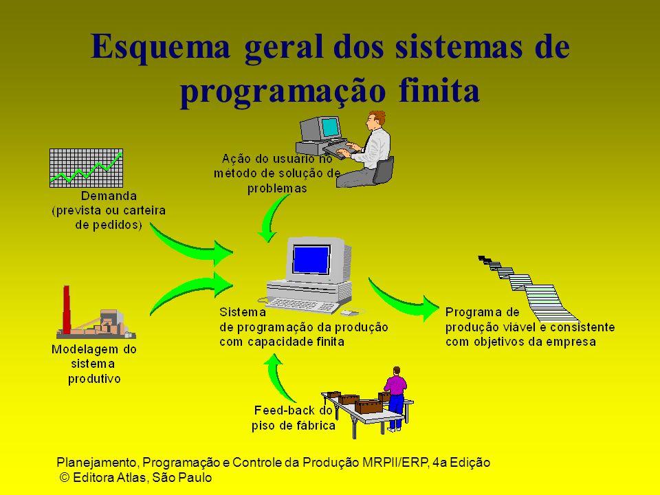 Planejamento, Programação e Controle da Produção MRPII/ERP, 4a Edição © Editora Atlas, São Paulo Esquema geral dos sistemas de programação finita