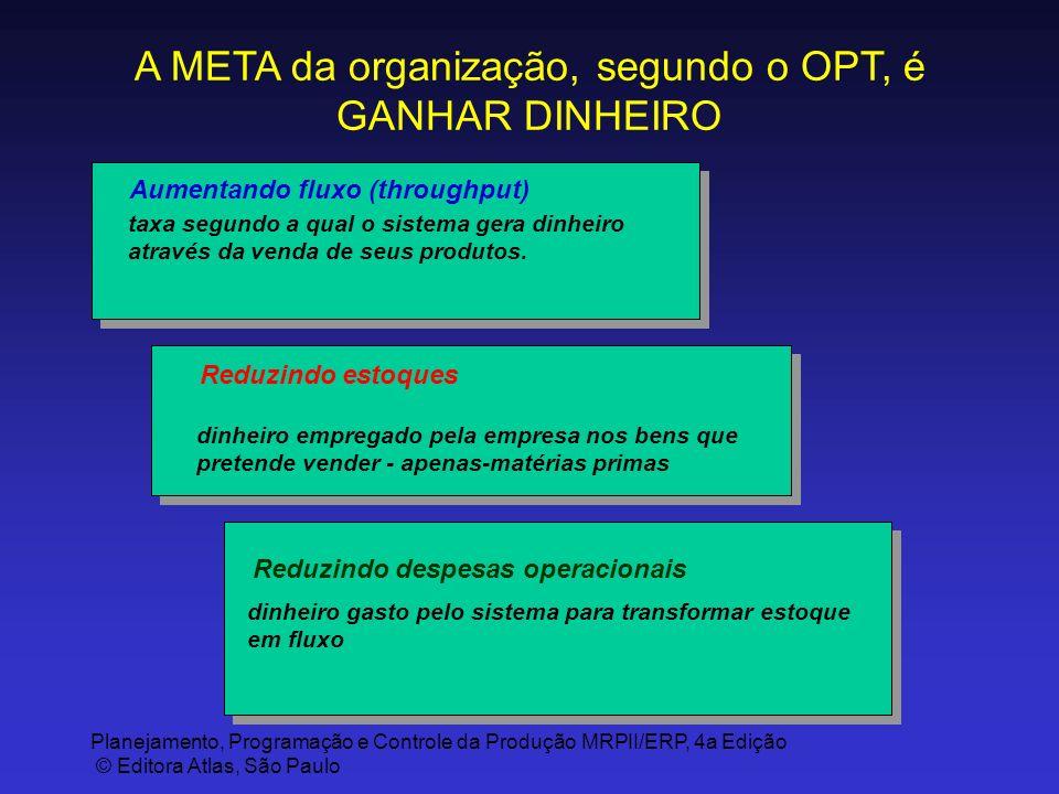 Planejamento, Programação e Controle da Produção MRPII/ERP, 4a Edição © Editora Atlas, São Paulo A META da organização, segundo o OPT, é GANHAR DINHEI