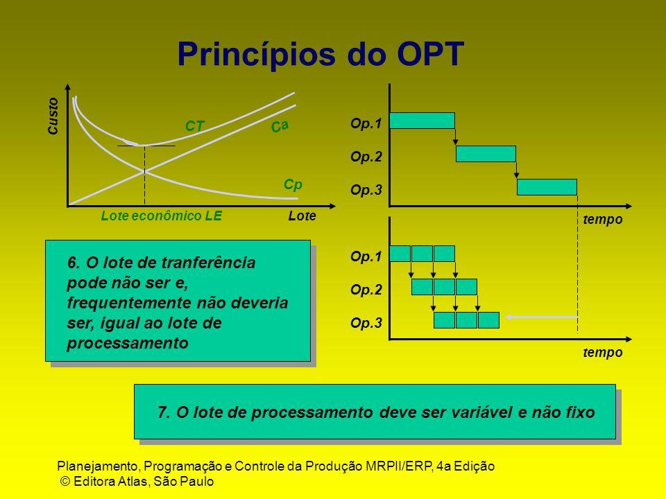 Planejamento, Programação e Controle da Produção MRPII/ERP, 4a Edição © Editora Atlas, São Paulo Lote Custo Ca Cp CT Lote econômico LE Op.1 Op.2 Op.3