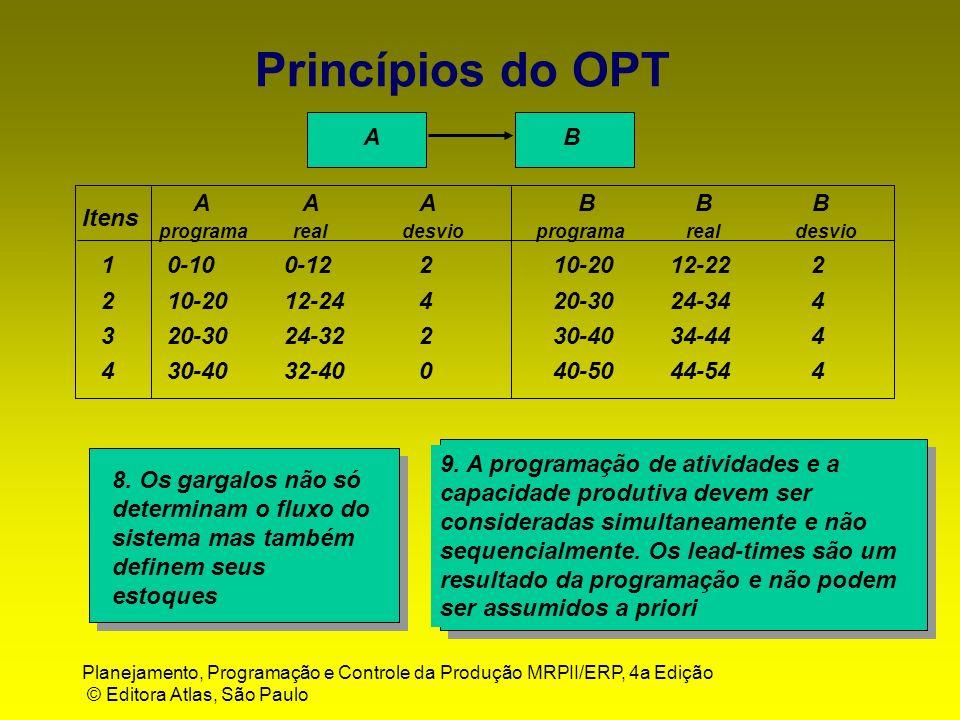 Planejamento, Programação e Controle da Produção MRPII/ERP, 4a Edição © Editora Atlas, São Paulo Princípios do OPT BA Itens AAABBB programa real desvi