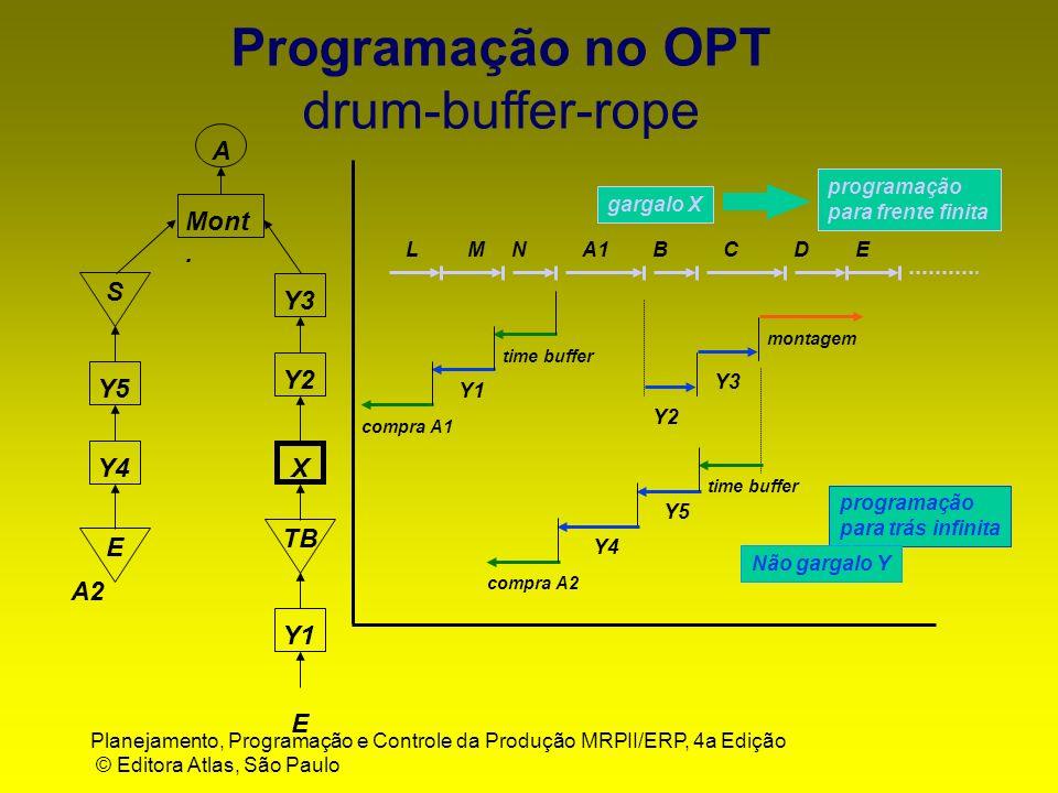 Planejamento, Programação e Controle da Produção MRPII/ERP, 4a Edição © Editora Atlas, São Paulo Programação no OPT drum-buffer-rope BA1NMLCDE program
