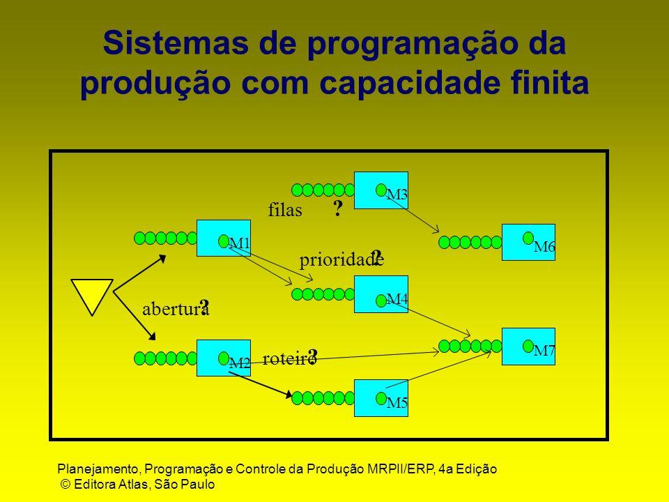 Planejamento, Programação e Controle da Produção MRPII/ERP, 4a Edição © Editora Atlas, São Paulo Sistemas de programação da produção com capacidade fi