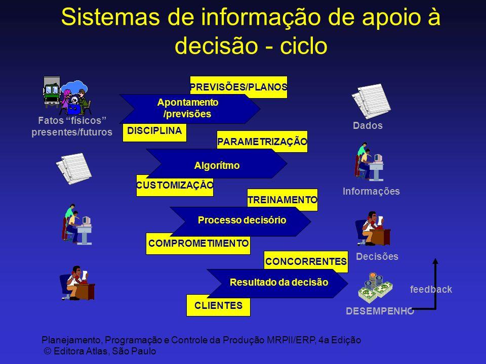 Planejamento, Programação e Controle da Produção MRPII/ERP, 4a Edição © Editora Atlas, São Paulo Sistemas de informação de apoio à decisão - ciclo PRE