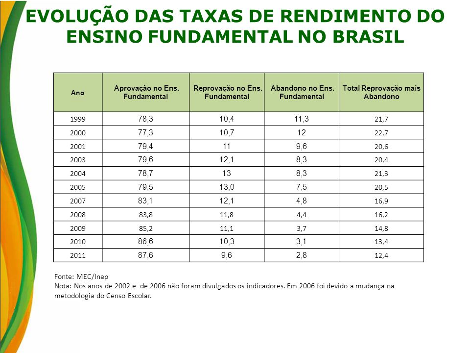 EVOLUÇÃO DAS TAXAS DE RENDIMENTO DO ENSINO FUNDAMENTAL NO BRASIL Ano Aprovação no Ens. Fundamental Reprovação no Ens. Fundamental Abandono no Ens. Fun