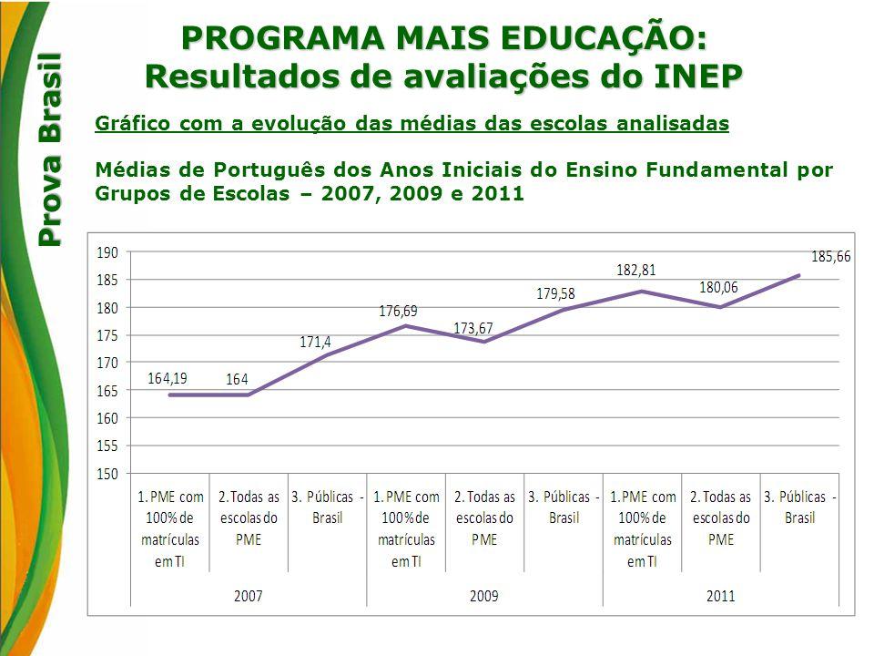 PROGRAMA MAIS EDUCAÇÃO: Resultados de avaliações do INEP Prova Brasil Gráfico com a evolução das médias das escolas analisadas Médias de Português dos