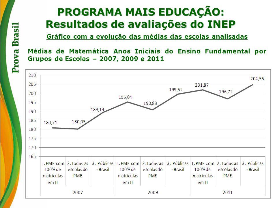 PROGRAMA MAIS EDUCAÇÃO: Resultados de avaliações do INEP Prova Brasil Gráfico com a evolução das médias das escolas analisadas Médias de Matemática An