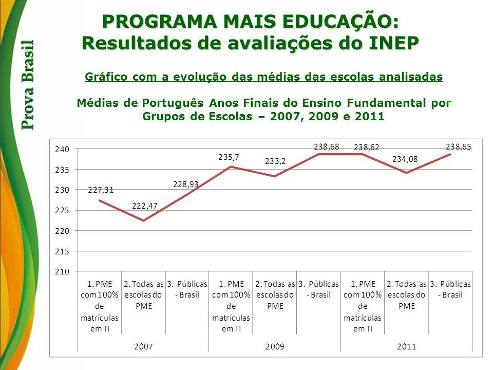 PROGRAMA MAIS EDUCAÇÃO: Resultados de avaliações do INEP Prova Brasil Gráfico com a evolução das médias das escolas analisadas Médias de Português Ano