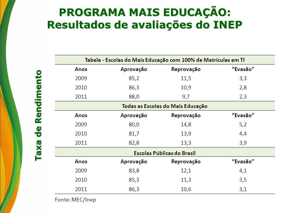 Taxa de Rendimento PROGRAMA MAIS EDUCAÇÃO: Resultados de avaliações do INEP Tabela - Escolas do Mais Educação com 100% de Matrículas em TI AnosAprovaç