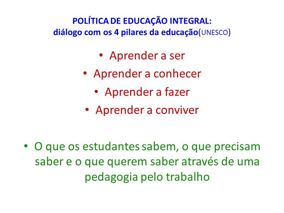 POLÍTICA DE EDUCAÇÃO INTEGRAL: diálogo com os 4 pilares da educação( UNESCO ) Aprender a ser Aprender a conhecer Aprender a fazer Aprender a conviver