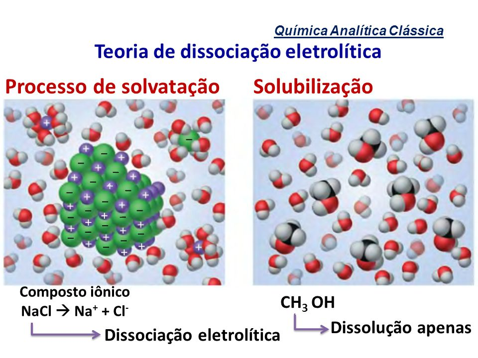 Química Analítica Clássica Teoria de dissociação eletrolítica Processo de solvatação Composto iônico NaCl Na + + Cl - Dissociação eletrolítica CH 3 OH