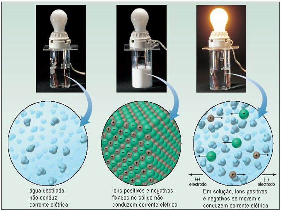 Teoria de dissociação eletrolítica Corrente elétrica conduzida pela migração de partículas carregadas em soluções de eletrólitos; Soluções de eletrólitos nº de partículas é 2, 3 ou mais vezes maior que nº de moléculas dissolvidas.