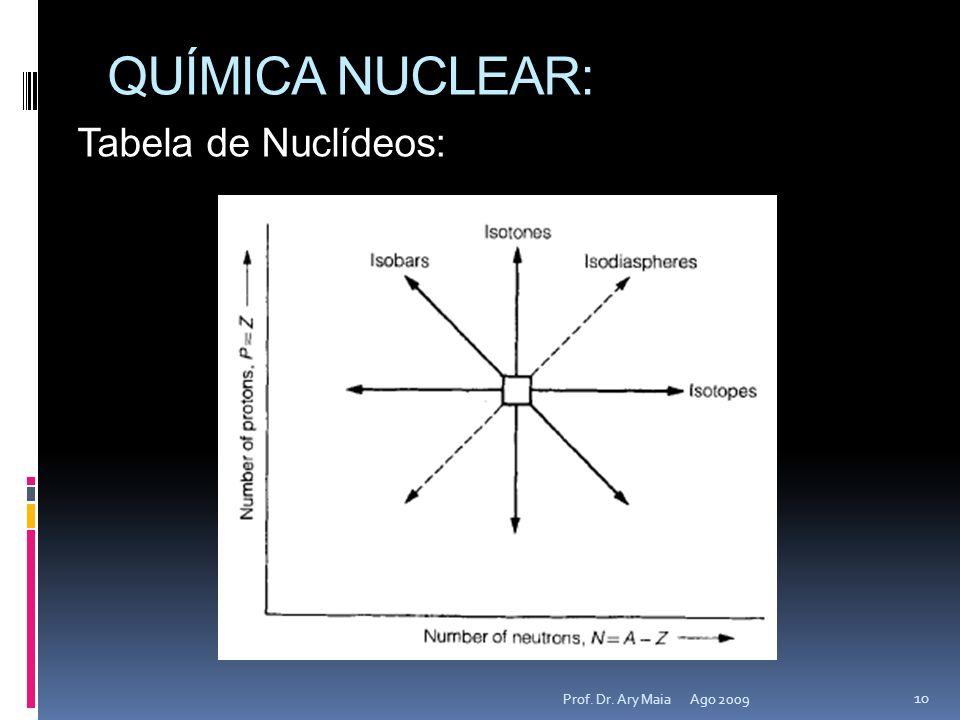 QUÍMICA NUCLEAR: Ago 2009 10 Prof. Dr. Ary Maia Tabela de Nuclídeos: