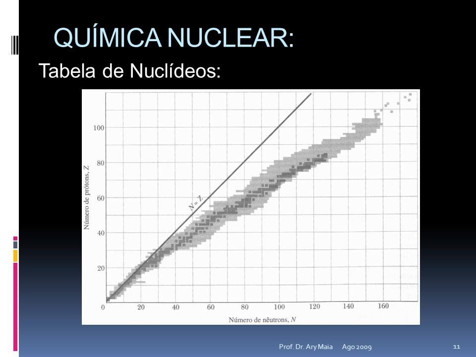 QUÍMICA NUCLEAR: Ago 2009 11 Prof. Dr. Ary Maia Tabela de Nuclídeos: