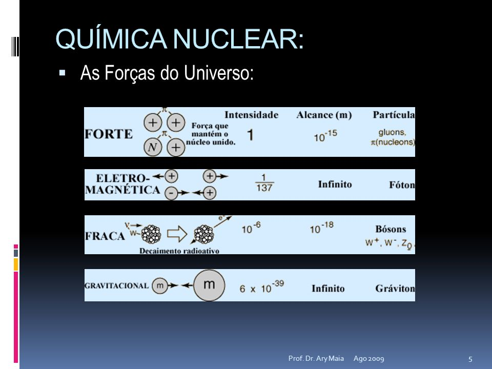 QUÍMICA NUCLEAR: Ago 2009 6 Prof.Dr.