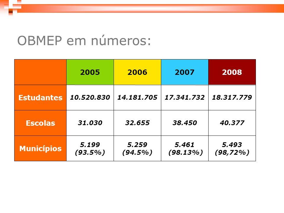 5.461 (98.13%) 38.450 17.341.732 2007 5.493 (98,72%) 5.259 (94.5%) 5.199 (93.5%) Municípios 40.37732.65531.030 Escolas 18.317.77914.181.70510.520.830 Estudantes 200820062005 OBMEP em números: