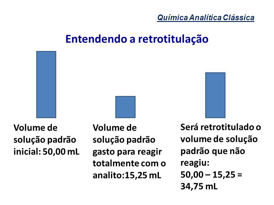 Química Analítica Clássica Entendendo a retrotitulação Volume de solução padrão inicial: 50,00 mL Volume de solução padrão gasto para reagir totalment
