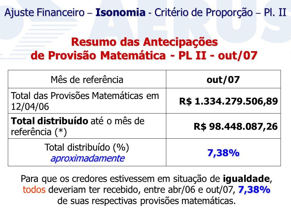 7,38% Para que os credores estivessem em situação de igualdade, todos deveriam ter recebido, entre abr/06 e out/07, 7,38% de suas respectivas provisões matemáticas.