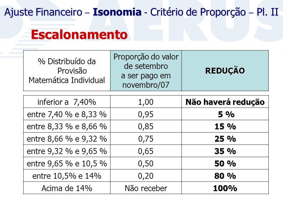 % Distribuído da Provisão Matemática Individual Proporção do valor de setembro a ser pago em novembro/07REDUÇÃO Escalonamento inferior a 7,40%1,00 Não haverá redução entre 7,40 % e 8,33 %0,95 5 % 5 % entre 8,33 % e 8,66 %0,85 15 % entre 8,66 % e 9,32 %0,75 25 % entre 9,32 % e 9,65 %0,65 35 % entre 9,65 % e 10,5 %0,50 50 % entre 10,5% e 14%0,20 80 % Acima de 14%Não receber100% Ajuste Financeiro – Isonomia - Critério de Proporção – Pl.