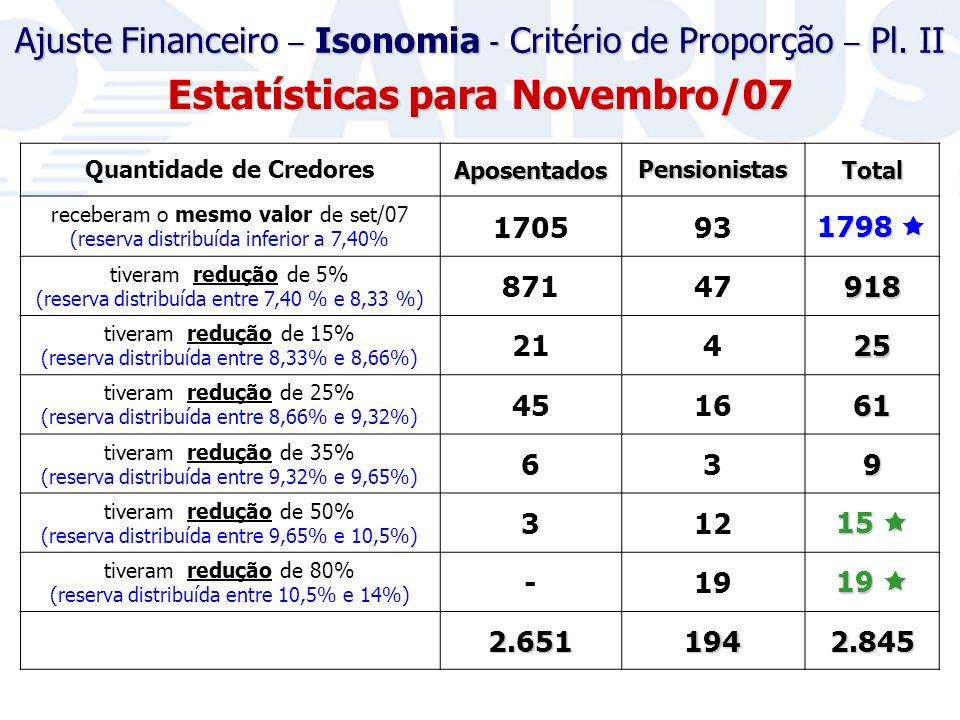 Quantidade de CredoresAposentadosPensionistasTotal receberam o mesmo valor de set/07 (reserva distribuída inferior a 7,40% 170593 1798 1798 tiveram redução de 5% (reserva distribuída entre 7,40 % e 8,33 %) 87147918 tiveram redução de 15% (reserva distribuída entre 8,33% e 8,66%) 21425 tiveram redução de 25% (reserva distribuída entre 8,66% e 9,32%) 451661 tiveram redução de 35% (reserva distribuída entre 9,32% e 9,65%) 639 tiveram redução de 50% (reserva distribuída entre 9,65% e 10,5%) 312 15 15 tiveram redução de 80% (reserva distribuída entre 10,5% e 14%) -19 19 19 2.6511942.845 Estatísticas para Novembro/07 Ajuste Financeiro – Isonomia - Critério de Proporção – Pl.