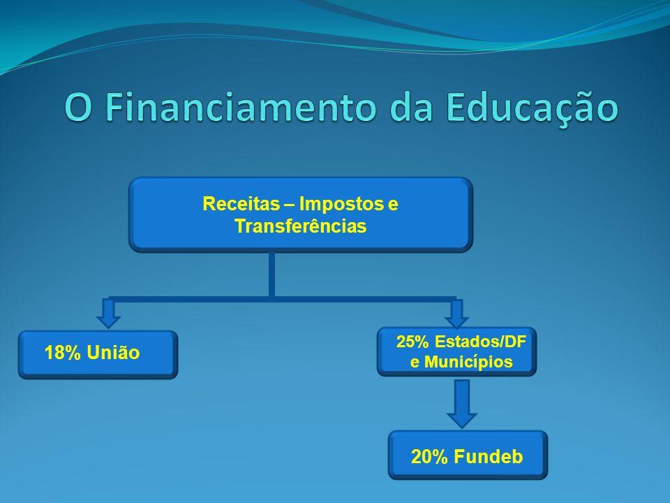 Receitas – Impostos e Transferências 18% União 25% Estados/DF e Municípios 20% Fundeb