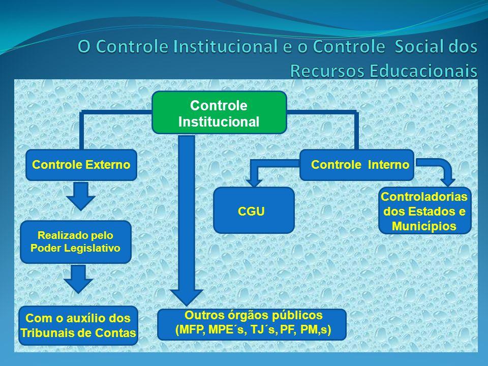 Controle Institucional Controle Externo Realizado pelo Poder Legislativo Com o auxílio dos Tribunais de Contas CGU Controle Interno Controladorias dos