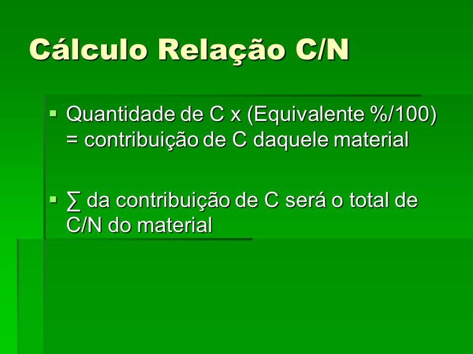 Cálculo Relação C/N Quantidade de C x (Equivalente %/100) = contribuição de C daquele material Quantidade de C x (Equivalente %/100) = contribuição de
