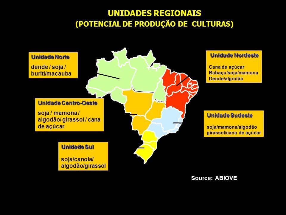 Source: ABIOVE Unidade Norte dende / soja / buriti/macauba Unidade Centro-Oeste soja / mamona / algodão/ girassol / cana de açúcar UNIDADES REGIONAIS