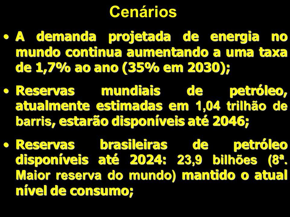 Ademanda projetada de energia no mundo continua aumentando a uma taxa de 1,7% ao ano (35% em 2030); ReservasReservas mundiais de petróleo, atualmente