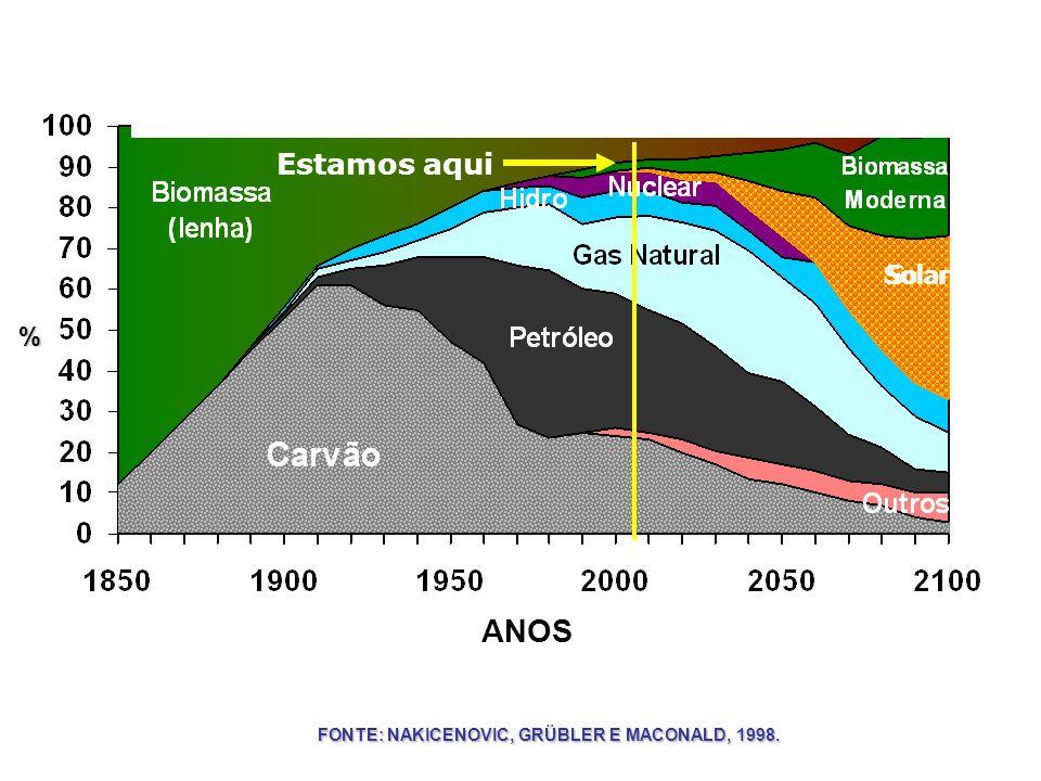 Solar % Estamos aqui Solar % Estamos aqui ANOS Solar FONTE: NAKICENOVIC, GRÜBLER E MACONALD, 1998. %