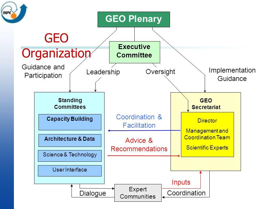 GEO Organization Coordination GEO Plenary Executive Committee Director Management and Coordination Team Scientific Experts Expert Communities Advice &