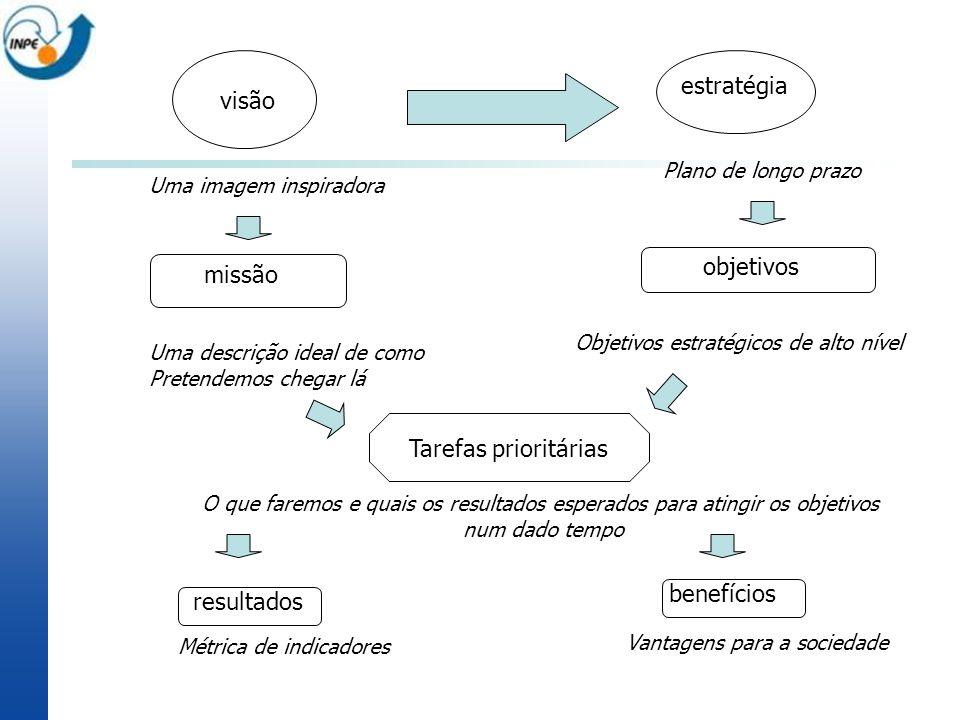 visão estratégia Uma imagem inspiradora Plano de longo prazo missão Uma descrição ideal de como Pretendemos chegar lá objetivos Objetivos estratégicos