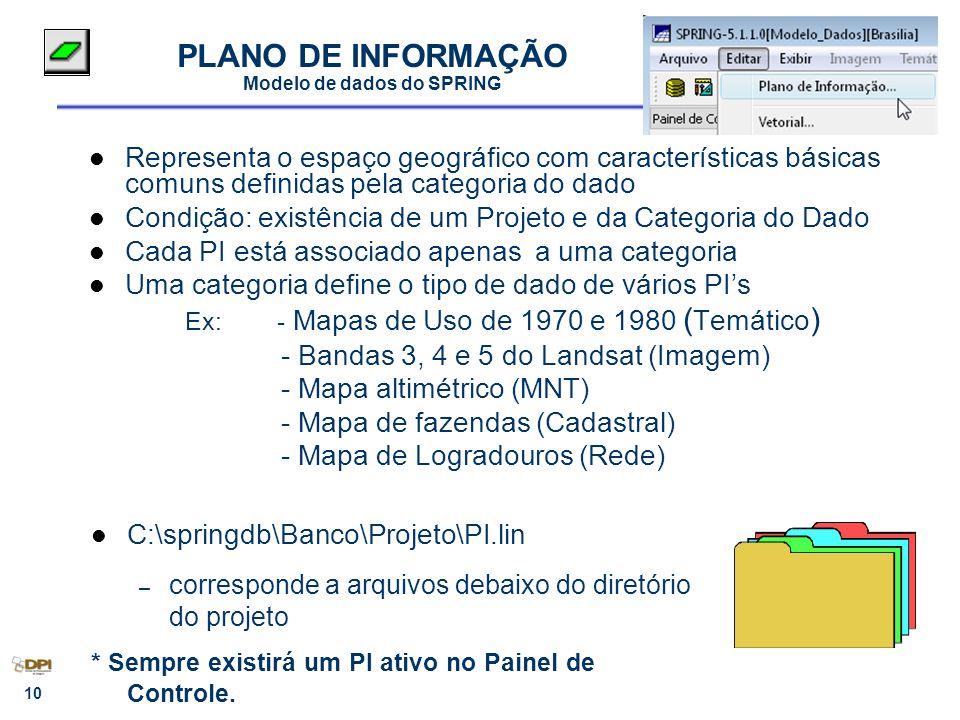 10 PLANO DE INFORMAÇÃO Modelo de dados do SPRING Representa o espaço geográfico com características básicas comuns definidas pela categoria do dado Co