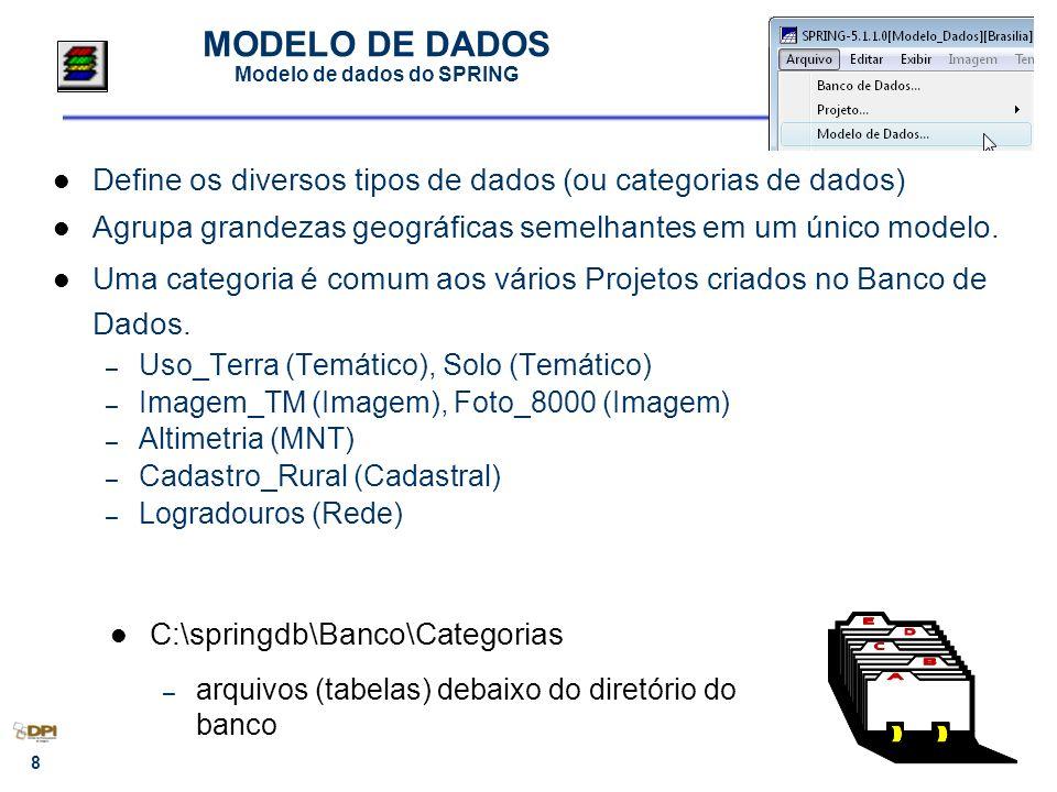 8 MODELO DE DADOS Modelo de dados do SPRING Define os diversos tipos de dados (ou categorias de dados) Agrupa grandezas geográficas semelhantes em um