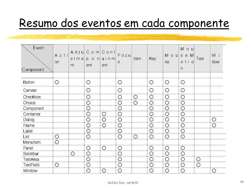 GUI em Java - parte II 35 Resumo dos eventos em cada componente