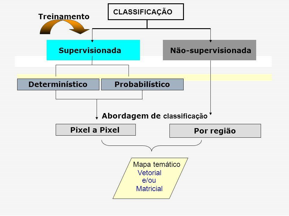 CLASSIFICAÇÃO SupervisionadaNão-supervisionada Treinamento Pixel a Pixel Abordagem de classificação Por região DeterminísticoProbabilístico Mapa temát