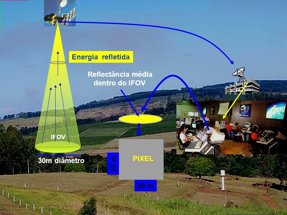 Resolução Espacial Refere-se a área mínima no terreno vista pelo sistema sensor dentro do campo de visada instantânea (IFOV) 30m diâmetro IFOV PIXEL 3